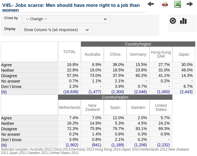 Populism Opinion - Populism Belief - Jobs scarce Men should have more right to a job than women