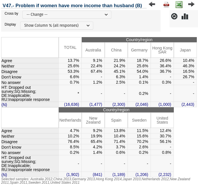 Populism Opinion - Populism Belief - Problem if women have more income than husband