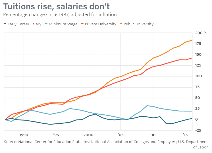 Neoliberalism Belief - Neoliberalism Opinion - Tuitions rise salaries don't